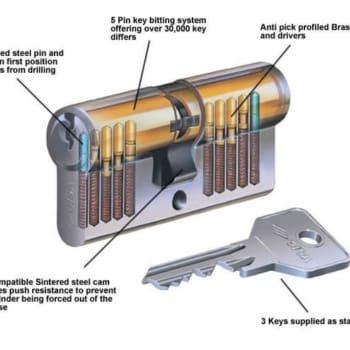Master Key Systems Internal Euro Lock